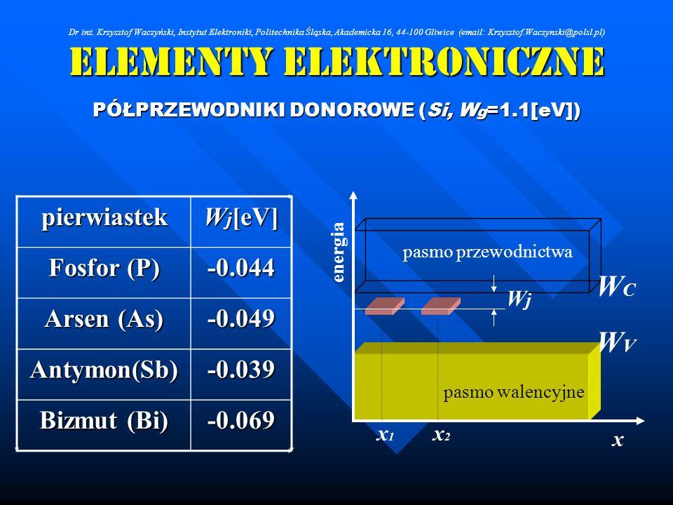 Elementy Elektroniczne PÓŁPRZEWODNIKI DONOROWE (Si, W g =1.1[eV]) pierwiastek W j [eV] Fosfor (P) -0.044 Arsen (As) -0.049 Antymon(Sb)-0.039 Bizmut (B
