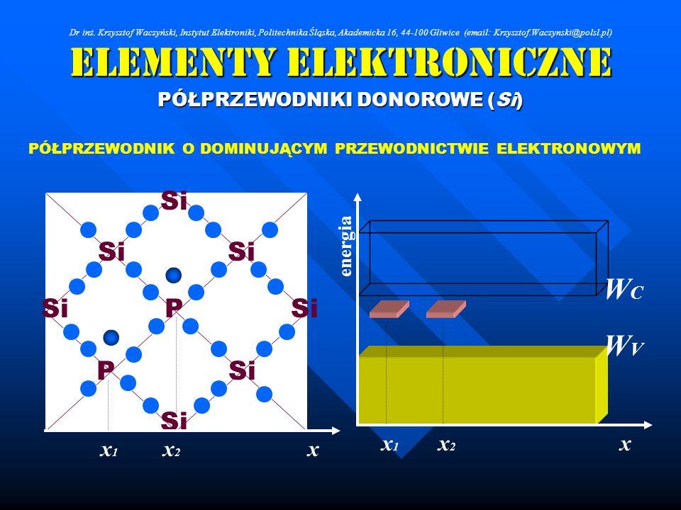 Elementy Elektroniczne PÓŁPRZEWODNIKI DONOROWE (Si) Si P P PÓŁPRZEWODNIK O DOMINUJĄCYM PRZEWODNICTWIE ELEKTRONOWYM WCWC WVWV x energia xx2x2 x1x1 x2x2