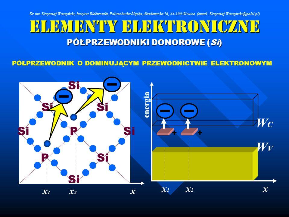 Elementy Elektroniczne PÓŁPRZEWODNIKI DONOROWE (Si) Si P P PÓŁPRZEWODNIK O DOMINUJĄCYM PRZEWODNICTWIE ELEKTRONOWYM + WCWC WVWV x energia + xx2x2 x1x1