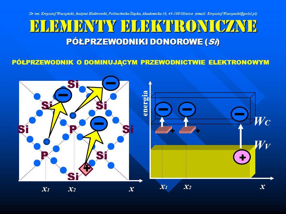 Elementy Elektroniczne PÓŁPRZEWODNIKI DONOROWE (Si) Si P P PÓŁPRZEWODNIK O DOMINUJĄCYM PRZEWODNICTWIE ELEKTRONOWYM + + + WCWC WVWV x energia + xx2x2 x
