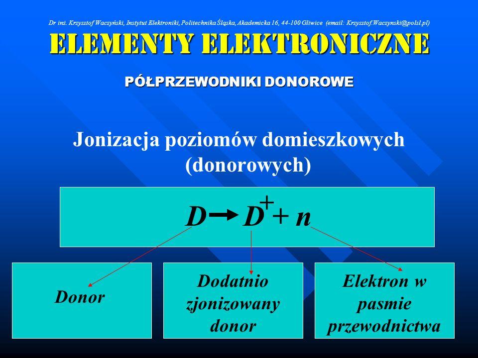 Elementy Elektroniczne PÓŁPRZEWODNIKI DONOROWE Jonizacja poziomów domieszkowych (donorowych) D D + n + Donor Dodatnio zjonizowany donor Elektron w pas