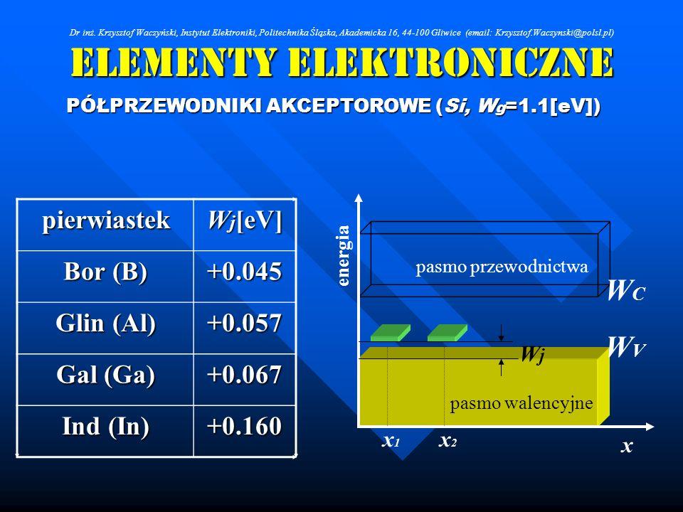 Elementy Elektroniczne PÓŁPRZEWODNIKI AKCEPTOROWE (Si, W g =1.1[eV]) pierwiastek W j [eV] Bor (B) +0.045 Glin (Al) +0.057 Gal (Ga) +0.067 Ind (In) +0.