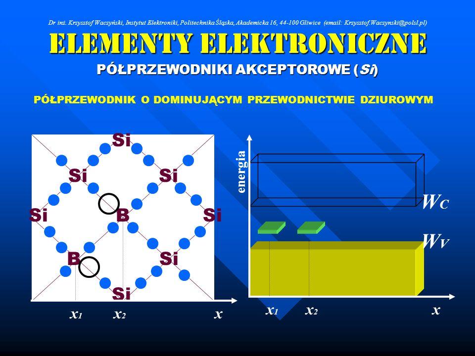 Elementy Elektroniczne PÓŁPRZEWODNIKI AKCEPTOROWE (Si) Si B B PÓŁPRZEWODNIK O DOMINUJĄCYM PRZEWODNICTWIE DZIUROWYM xx2x2 x1x1 WCWC WVWV x energia x2x2