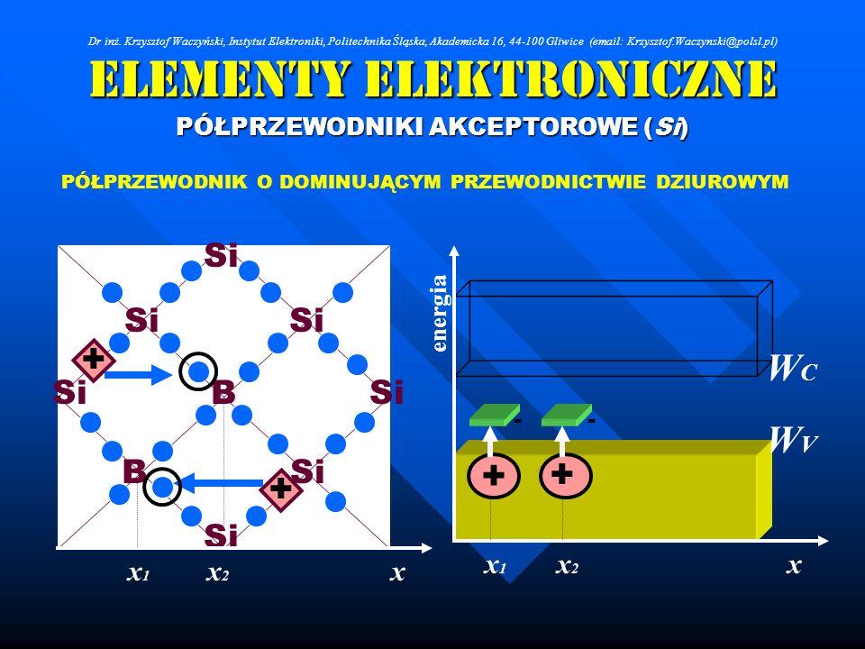 Elementy Elektroniczne PÓŁPRZEWODNIKI AKCEPTOROWE (Si) Si B B PÓŁPRZEWODNIK O DOMINUJĄCYM PRZEWODNICTWIE DZIUROWYM xx2x2 x1x1 + + + - WCWC WVWV x ener