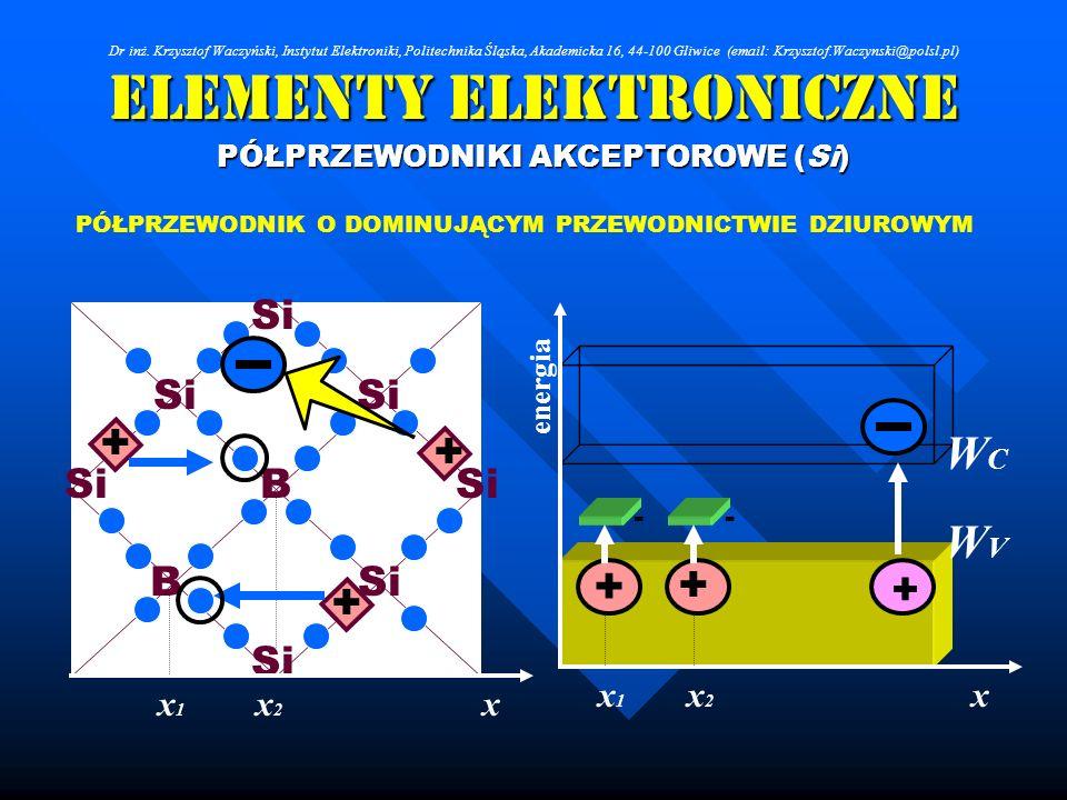 Elementy Elektroniczne PÓŁPRZEWODNIKI AKCEPTOROWE (Si) Si B B PÓŁPRZEWODNIK O DOMINUJĄCYM PRZEWODNICTWIE DZIUROWYM + xx2x2 x1x1 + + + - + WCWC WVWV x