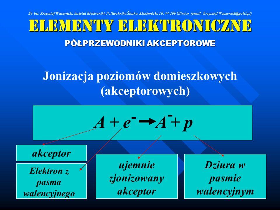 Elementy Elektroniczne PÓŁPRZEWODNIKI AKCEPTOROWE Jonizacja poziomów domieszkowych (akceptorowych) A + e A + p - akceptor ujemnie zjonizowany akceptor
