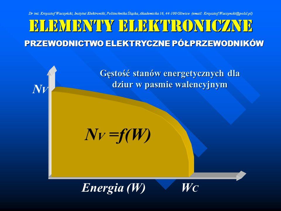 Elementy Elektroniczne PRZEWODNICTWO ELEKTRYCZNE PÓŁPRZEWODNIKÓW Energia (W) NVNV WCWC N V =f(W) Gęstość stanów energetycznych dla dziur w pasmie wale