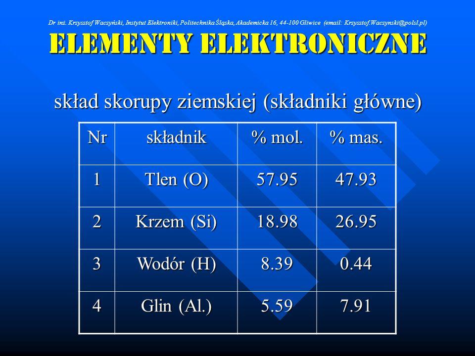 ELEMENTY ELEKTRONICZNE skład skorupy ziemskiej (składniki główne) Nrskładnik % mol. % mas. 1 Tlen (O) 57.9547.93 2 Krzem (Si) 18.9826.95 3 Wodór (H) 8