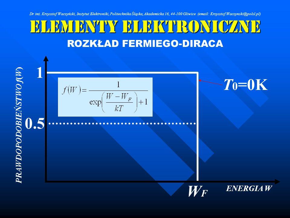 Elementy Elektroniczne ROZKŁAD FERMIEGO-DIRACA ENERGIA W PRAWDOPODOBIEŃSTWO f(W) 1 0.5 WFWF T 0 =0K Dr inż. Krzysztof Waczyński, Instytut Elektroniki,