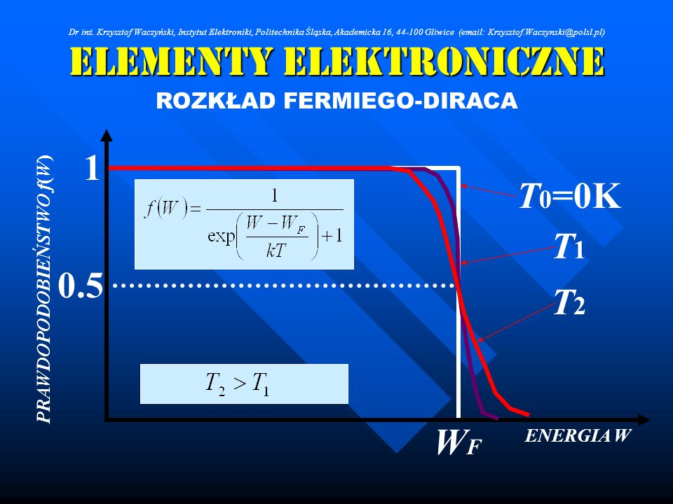 Elementy Elektroniczne ROZKŁAD FERMIEGO-DIRACA ENERGIA W PRAWDOPODOBIEŃSTWO f(W) 1 0.5 WFWF T 0 =0K T1T1 T2T2 Dr inż. Krzysztof Waczyński, Instytut El