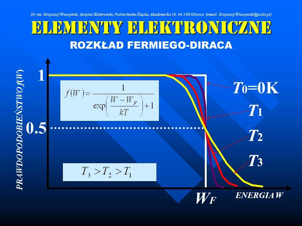 Elementy Elektroniczne ROZKŁAD FERMIEGO-DIRACA ENERGIA W PRAWDOPODOBIEŃSTWO f(W) 1 0.5 WFWF T 0 =0K T1T1 T2T2 T3T3 Dr inż. Krzysztof Waczyński, Instyt