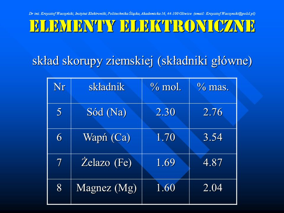 ELEMENTY ELEKTRONICZNE skład skorupy ziemskiej (składniki główne) Nrskładnik % mol. % mas. 5 Sód (Na) 2.302.76 6 Wapń (Ca) 1.703.54 7 Żelazo (Fe) 1.69