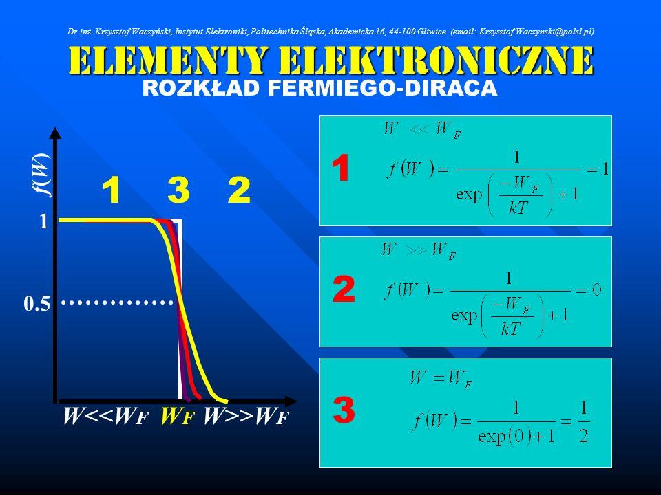 Elementy Elektroniczne ROZKŁAD FERMIEGO-DIRACA 1 2 3 123 WFWF W<<W F W>>W F f(W)f(W) 1 0.5 Dr inż. Krzysztof Waczyński, Instytut Elektroniki, Politech