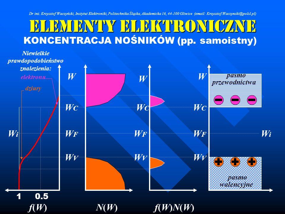 Elementy Elektroniczne KONCENTRACJA NOŚNIKÓW (pp. samoistny) W W W WCWC WCWC WCWC WVWV WVWV WVWV WFWF WFWF WFWF WiWi WiWi f(W)f(W)N(W)N(W)f(W)N(W)f(W)