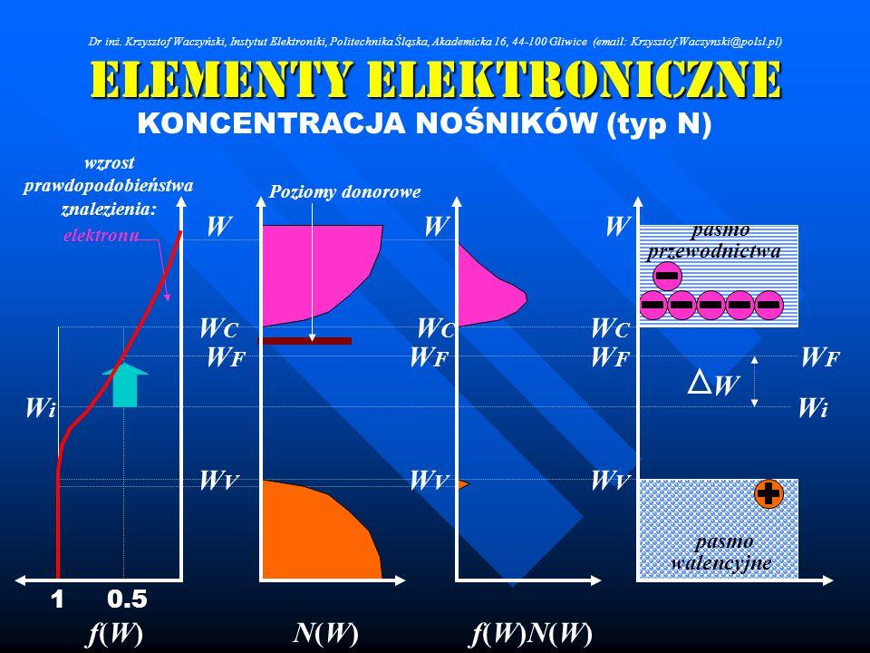 Elementy Elektroniczne KONCENTRACJA NOŚNIKÓW (typ N) WWW WCWC WCWC WCWC WVWV WVWV WVWV WFWF WFWF WFWF WiWi WiWi f(W)f(W)N(W)N(W)f(W)N(W)f(W)N(W) 0.51