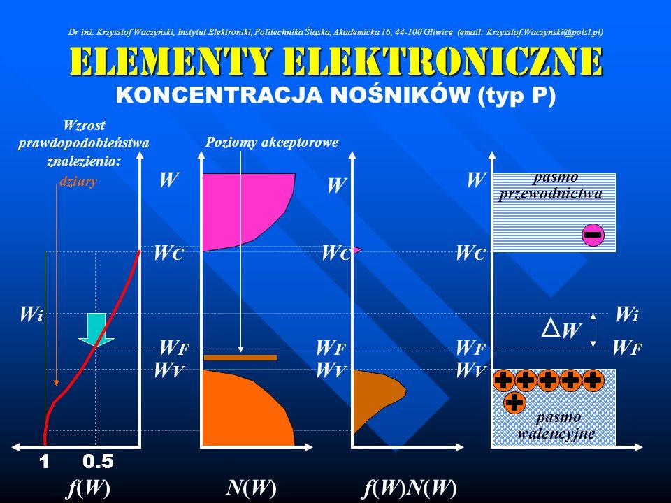 Elementy Elektroniczne KONCENTRACJA NOŚNIKÓW (typ P) W W W WCWC WCWC WCWC WVWV WVWV WVWV WFWF WFWF WFWF WiWi WiWi f(W)f(W)N(W)N(W)f(W)N(W)f(W)N(W) 0.5
