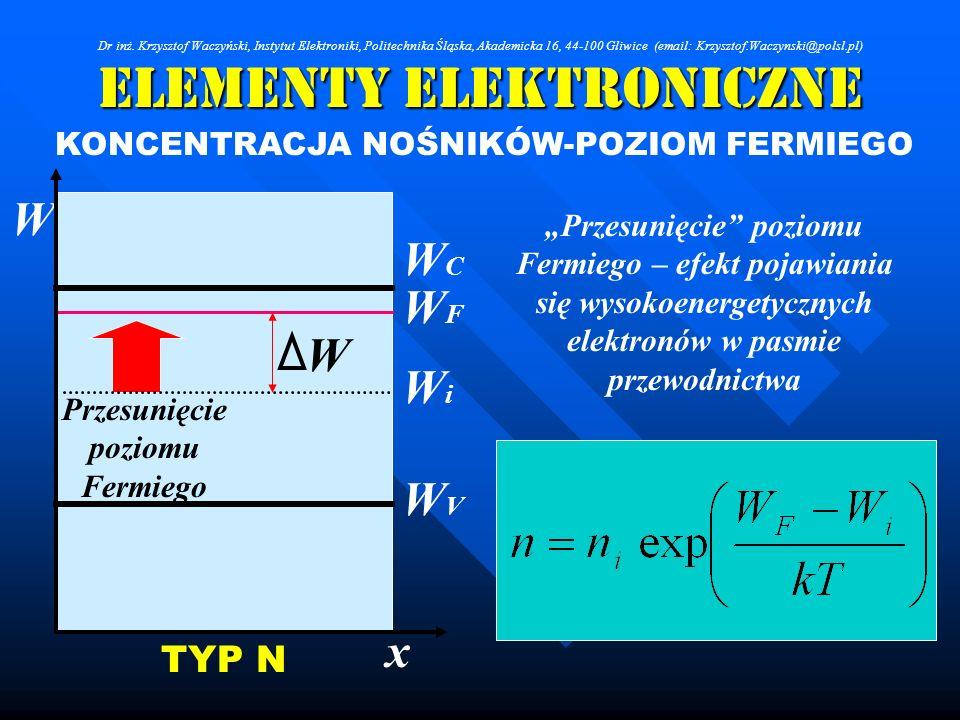 Elementy Elektroniczne KONCENTRACJA NOŚNIKÓW-POZIOM FERMIEGO Przesunięcie poziomu Fermiego W WCWC WFWF WiWi WVWV x TYP N W Przesunięcie poziomu Fermie