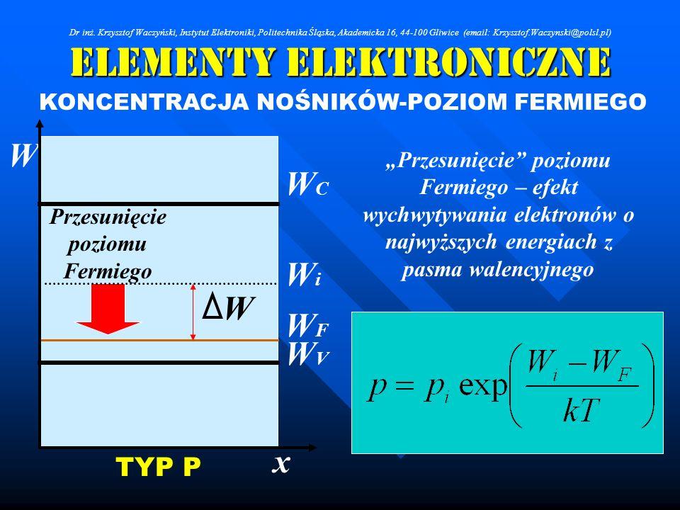 Elementy Elektroniczne KONCENTRACJA NOŚNIKÓW-POZIOM FERMIEGO Przesunięcie poziomu Fermiego W WCWC WFWF WiWi WVWV x TYP P W Przesunięcie poziomu Fermie