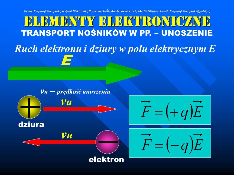 Elementy Elektroniczne TRANSPORT NOŚNIKÓW W PP. – UNOSZENIE Ruch elektronu i dziury w polu elektrycznym E vuvu vuvu E dziura elektron v u – prędkość u