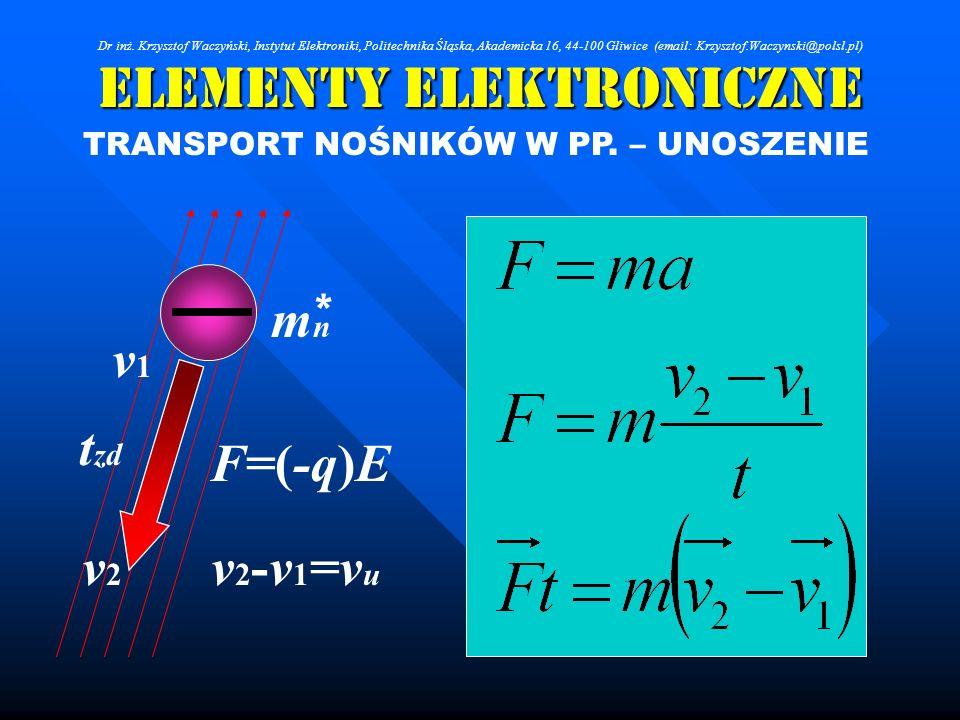 Elementy Elektroniczne TRANSPORT NOŚNIKÓW W PP. – UNOSZENIE mnmn * F=(-q)E v1v1 v2v2 t zd v 2 -v 1 =v u Dr inż. Krzysztof Waczyński, Instytut Elektron