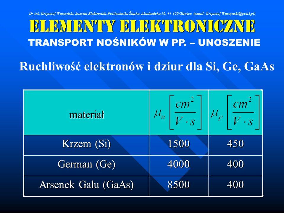 Elementy Elektroniczne TRANSPORT NOŚNIKÓW W PP. – UNOSZENIE materiał Krzem (Si) 1500450 German (Ge) 4000400 Arsenek Galu (GaAs) 8500400 Ruchliwość ele