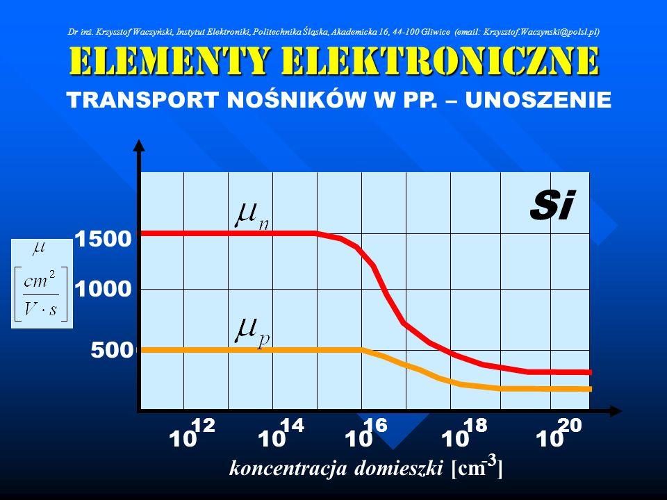 Elementy Elektroniczne TRANSPORT NOŚNIKÓW W PP. – UNOSZENIE 1000 1500 500 koncentracja domieszki [cm ] 10 16 10 12141820 -3 Si Dr inż. Krzysztof Waczy