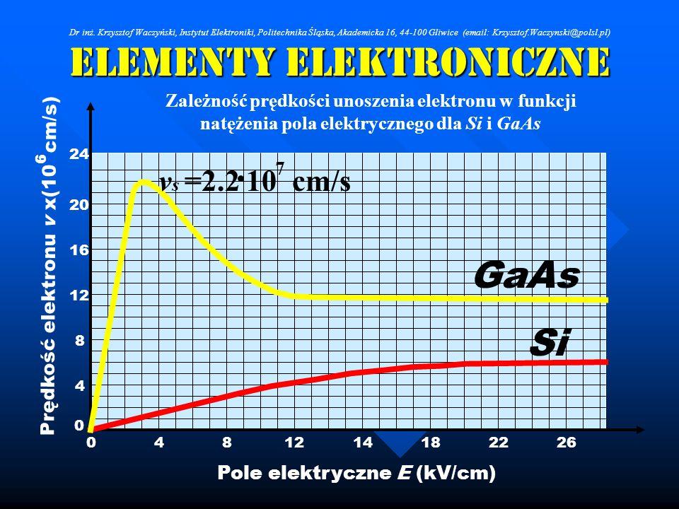 Elementy Elektroniczne Prędkość elektronu v x(10 cm/s) 0 4 8 12 16 20 24 6 0481214182226 Pole elektryczne E (kV/cm) GaAs Si v s =2.2 10 cm/s 7 Zależno