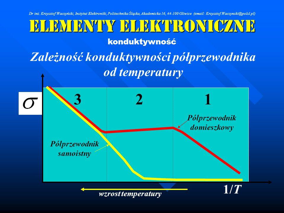 Elementy Elektroniczne konduktywność Zależność konduktywności półprzewodnika od temperatury wzrost temperatury 1/T Półprzewodnik samoistny Półprzewodn
