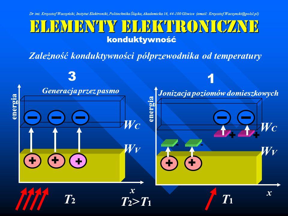 Elementy Elektroniczne konduktywność Zależność konduktywności półprzewodnika od temperatury energia + - + WCWC WVWV x - + + Jonizacja poziomów domiesz