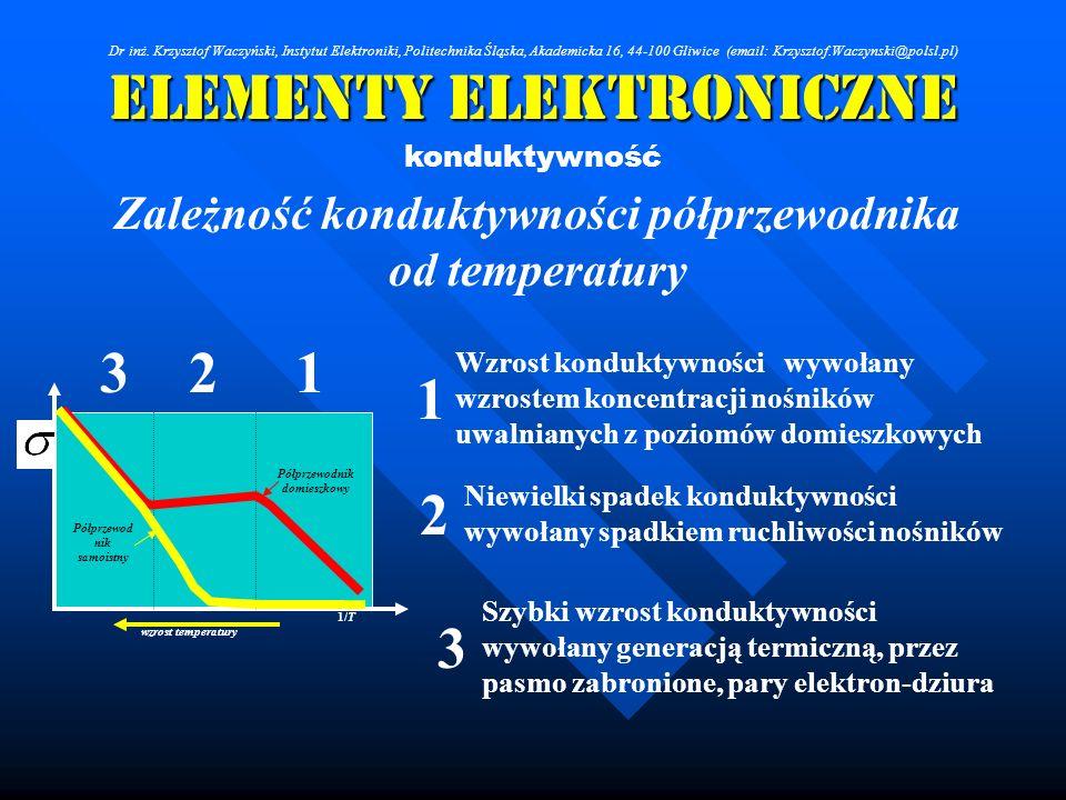 Elementy Elektroniczne konduktywność Zależność konduktywności półprzewodnika od temperatury wzrost temperatury 1/T Półprzewod nik samoistny Półprzewod