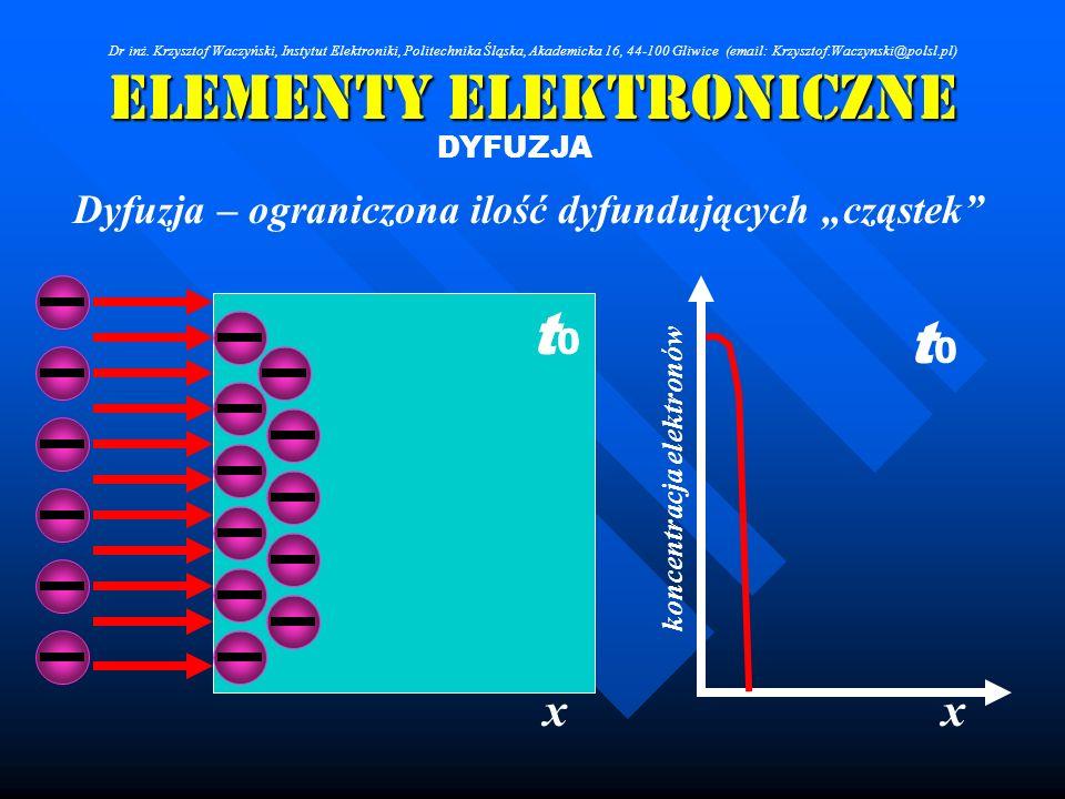 Elementy Elektroniczne DYFUZJA Dyfuzja – ograniczona ilość dyfundujących cząstek xx koncentracja elektronów t0t0 t0t0 Dr inż. Krzysztof Waczyński, Ins