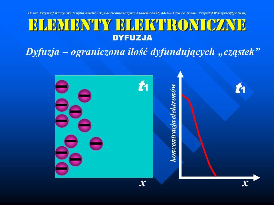 Elementy Elektroniczne DYFUZJA Dyfuzja – ograniczona ilość dyfundujących cząstek xx koncentracja elektronów t1t1 t1t1 Dr inż. Krzysztof Waczyński, Ins