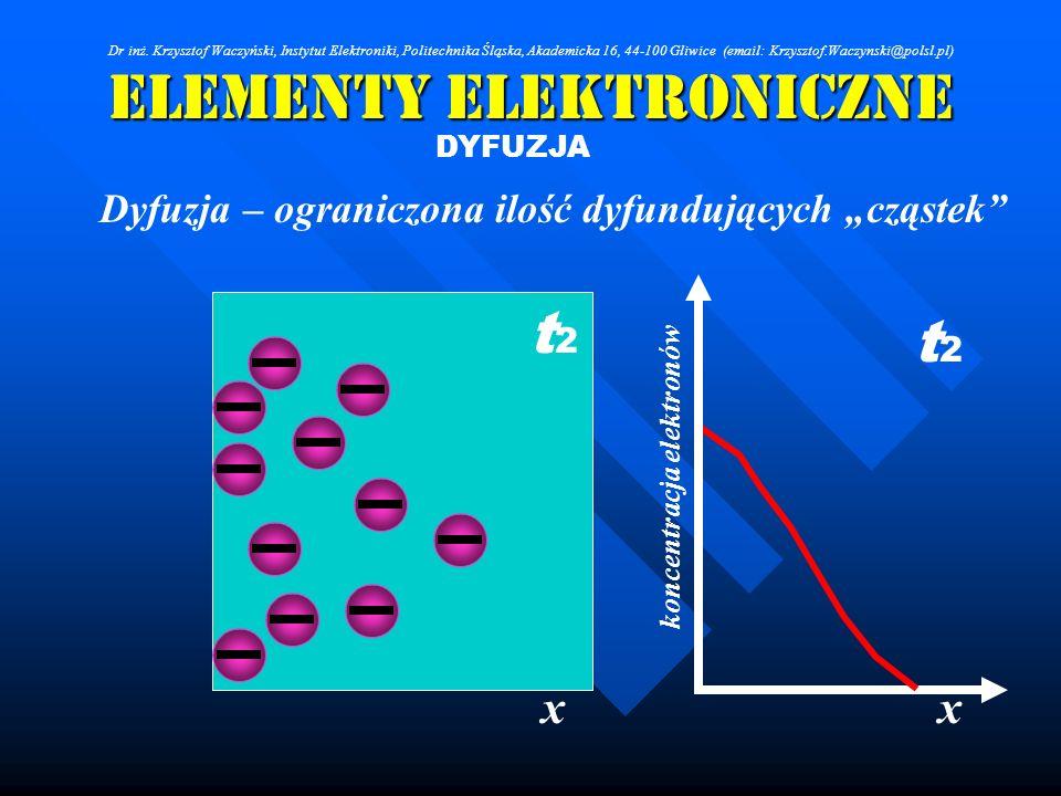 Elementy Elektroniczne DYFUZJA Dyfuzja – ograniczona ilość dyfundujących cząstek xx koncentracja elektronów t2t2 t2t2 Dr inż. Krzysztof Waczyński, Ins