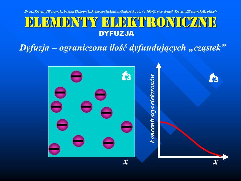 Elementy Elektroniczne DYFUZJA Dyfuzja – ograniczona ilość dyfundujących cząstek xx koncentracja elektronów t3t3 t3t3 Dr inż. Krzysztof Waczyński, Ins