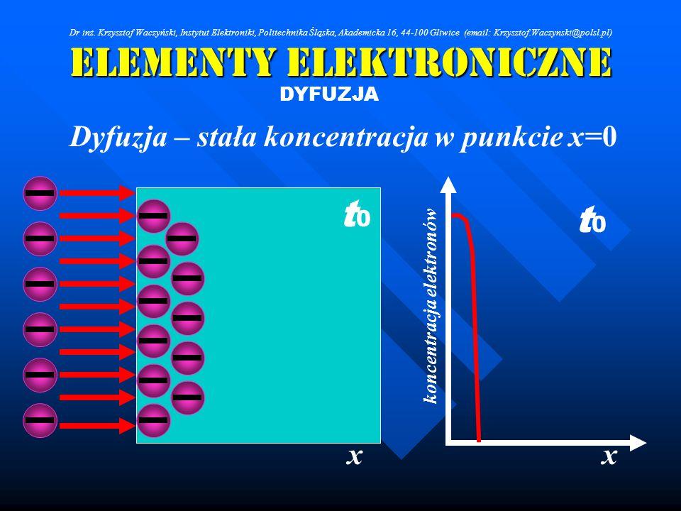 Elementy Elektroniczne DYFUZJA Dyfuzja – stała koncentracja w punkcie x=0 xx koncentracja elektronów t0t0 t0t0 Dr inż. Krzysztof Waczyński, Instytut E