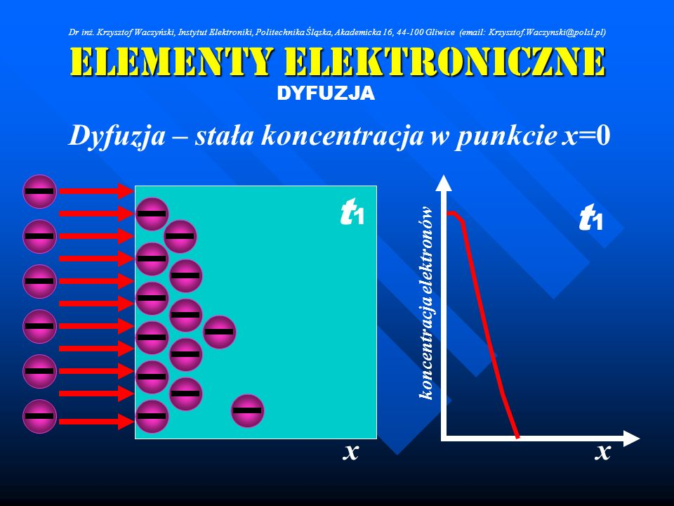 Elementy Elektroniczne DYFUZJA Dyfuzja – stała koncentracja w punkcie x=0 xx koncentracja elektronów t1t1 t1t1 Dr inż. Krzysztof Waczyński, Instytut E
