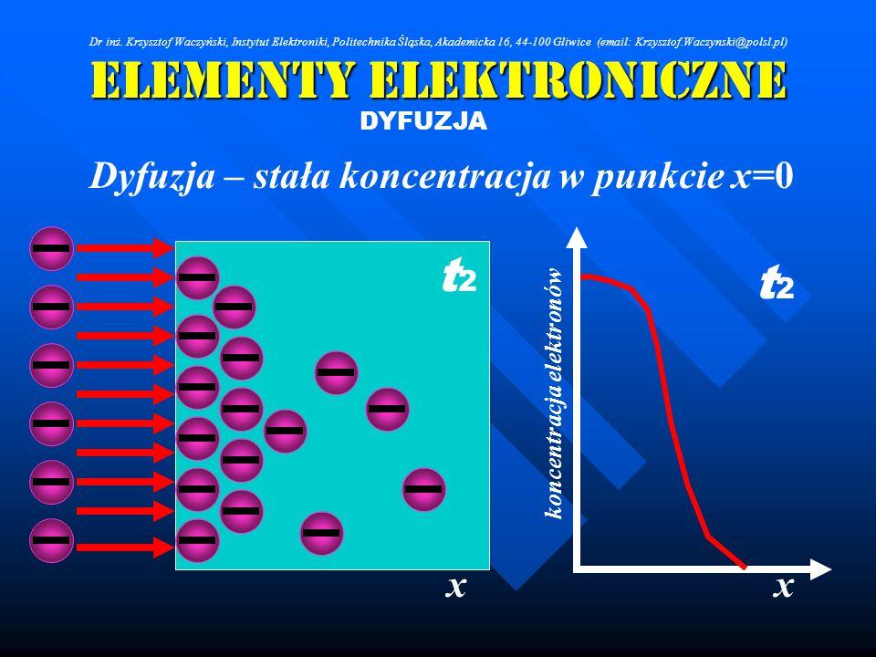 Elementy Elektroniczne DYFUZJA Dyfuzja – stała koncentracja w punkcie x=0 xx koncentracja elektronów t2t2 t2t2 Dr inż. Krzysztof Waczyński, Instytut E