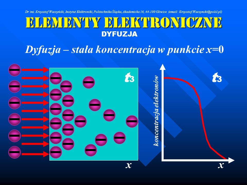 Elementy Elektroniczne DYFUZJA Dyfuzja – stała koncentracja w punkcie x=0 xx koncentracja elektronów t3t3 t3t3 Dr inż. Krzysztof Waczyński, Instytut E
