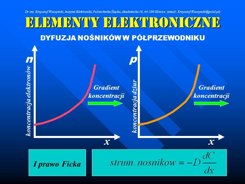 Elementy Elektroniczne DYFUZJA NOŚNIKÓW W PÓŁPRZEWODNIKU xx I prawo Ficka pn Gradient koncentracji koncentracja elektronów koncentracja dziur Dr inż.