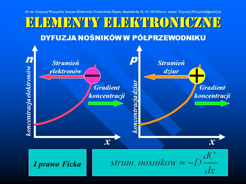 Elementy Elektroniczne DYFUZJA NOŚNIKÓW W PÓŁPRZEWODNIKU Strumień elektronów Strumień dziur xx I prawo Ficka pn Gradient koncentracji koncentracja ele
