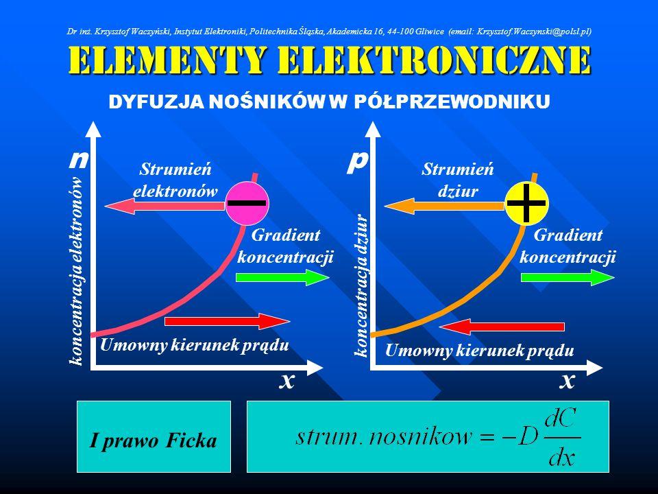 Elementy Elektroniczne DYFUZJA NOŚNIKÓW W PÓŁPRZEWODNIKU Strumień elektronów Strumień dziur xx I prawo Ficka pn Gradient koncentracji Umowny kierunek