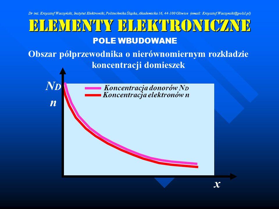 Elementy Elektroniczne POLE WBUDOWANE Obszar półprzewodnika o nierównomiernym rozkładzie koncentracji domieszek Koncentracja donorów N D Koncentracja