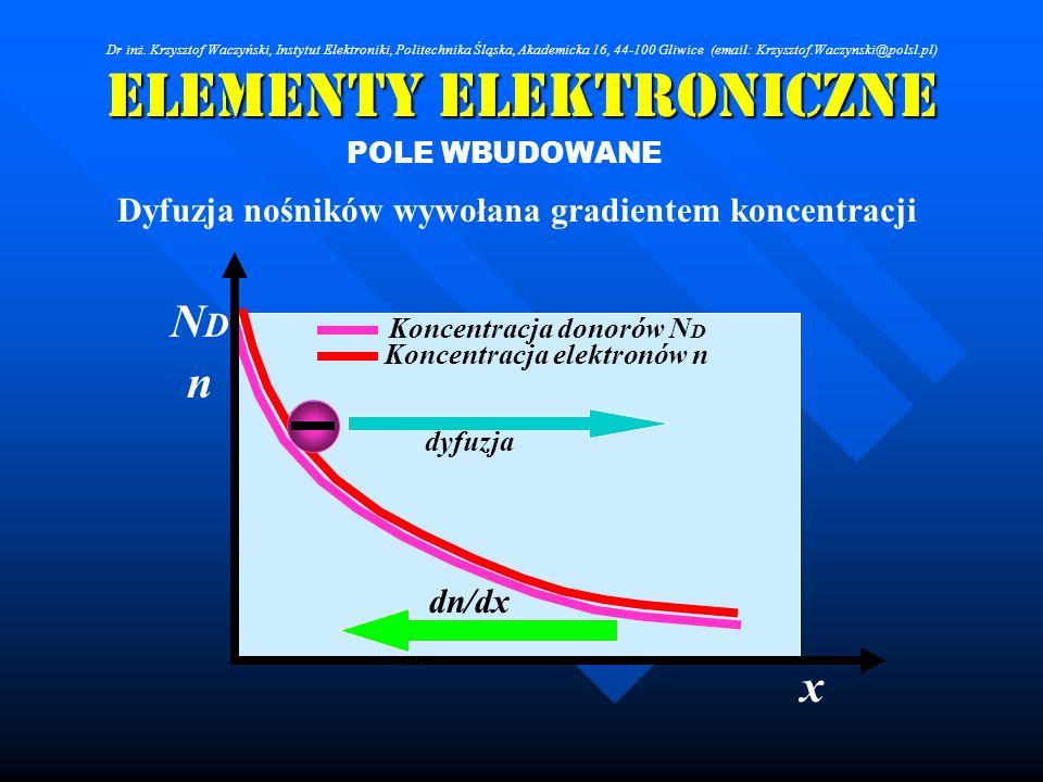 Elementy Elektroniczne POLE WBUDOWANE Dyfuzja nośników wywołana gradientem koncentracji Koncentracja donorów N D Koncentracja elektronów n x NDND n dn