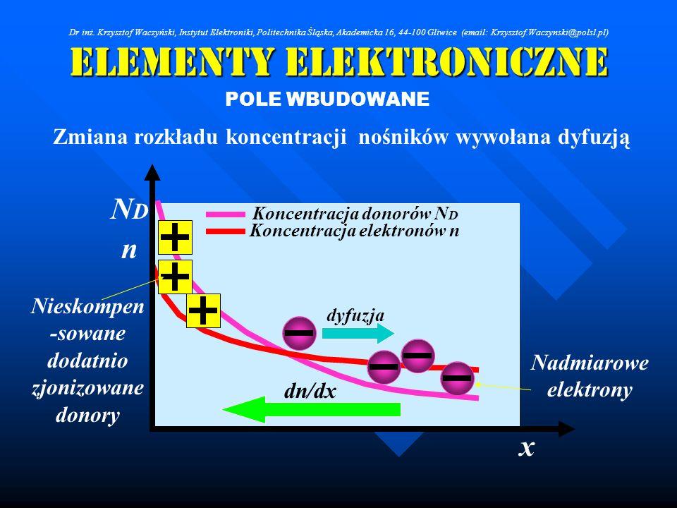 Elementy Elektroniczne POLE WBUDOWANE Zmiana rozkładu koncentracji nośników wywołana dyfuzją Koncentracja donorów N D Koncentracja elektronów n x NDND