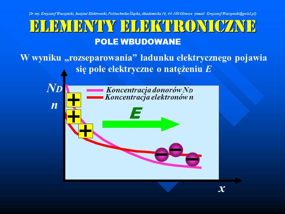 Elementy Elektroniczne POLE WBUDOWANE W wyniku rozseparowania ładunku elektrycznego pojawia się pole elektryczne o natężeniu E Koncentracja donorów N