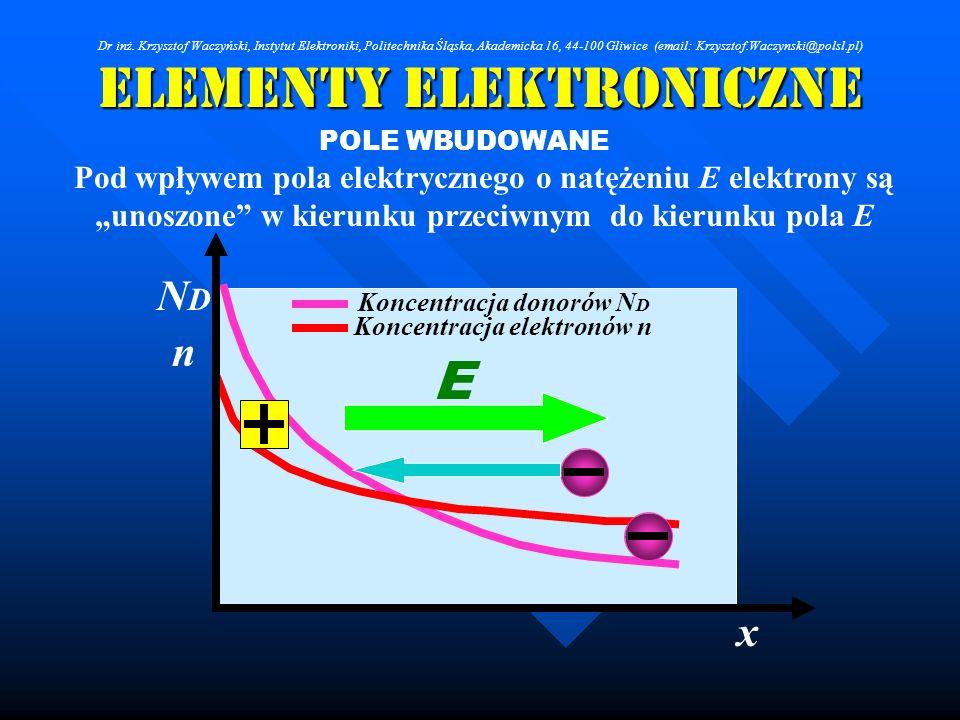 Elementy Elektroniczne POLE WBUDOWANE Pod wpływem pola elektrycznego o natężeniu E elektrony są unoszone w kierunku przeciwnym do kierunku pola E Konc