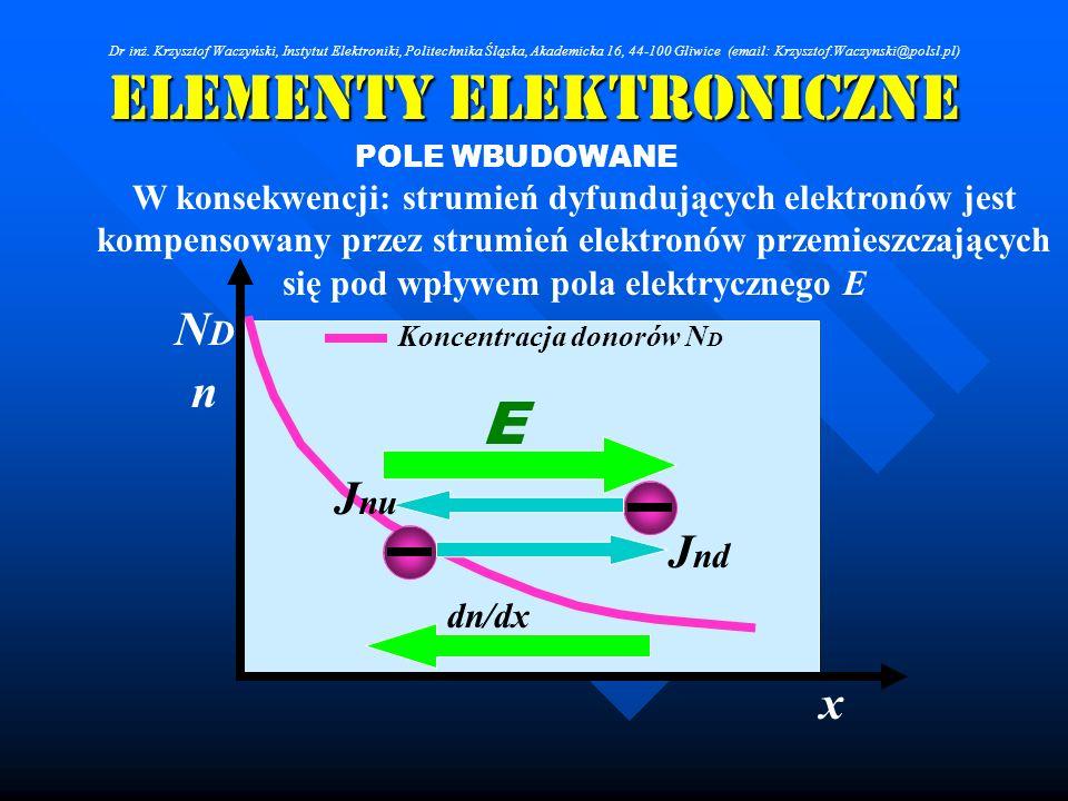 Elementy Elektroniczne POLE WBUDOWANE W konsekwencji: strumień dyfundujących elektronów jest kompensowany przez strumień elektronów przemieszczających
