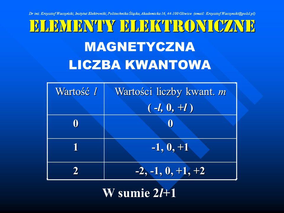 Elementy Elektroniczne MAGNETYCZNA LICZBA KWANTOWA W sumie 2l+1 Wartość l Wartości liczby kwant. m ( -l, 0, +l ) 00 1 -1, 0, +1 2 -2, -1, 0, +1, +2 Dr
