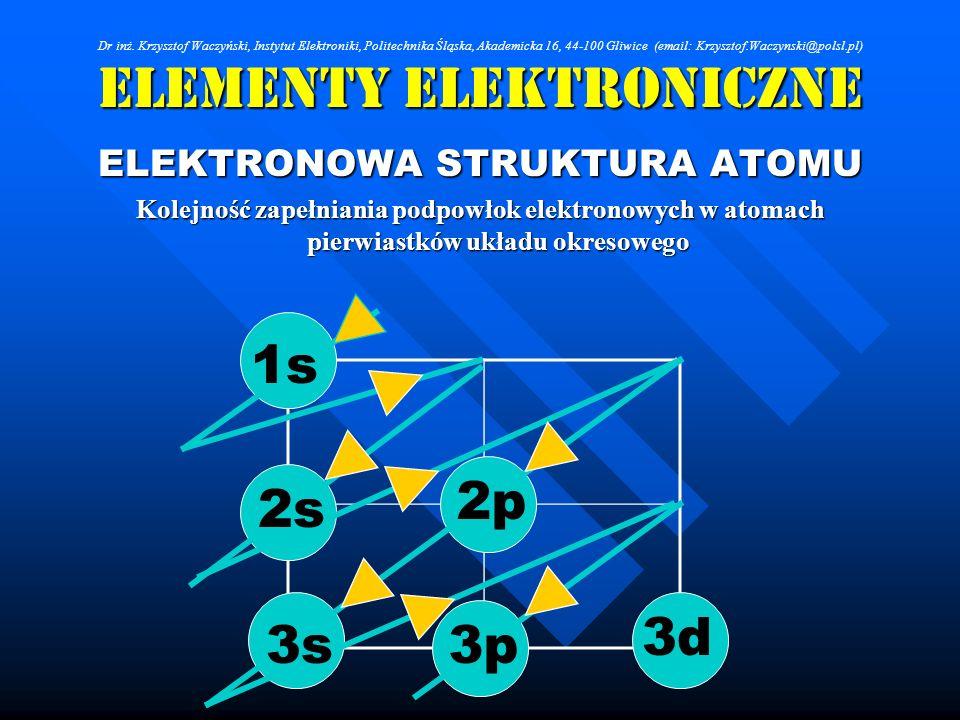 Elementy Elektroniczne ELEKTRONOWA STRUKTURA ATOMU Kolejność zapełniania podpowłok elektronowych w atomach pierwiastków układu okresowego 1s 2s 3s 2p