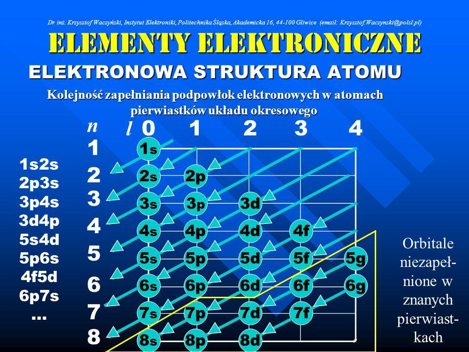 Elementy Elektroniczne ELEKTRONOWA STRUKTURA ATOMU Kolejność zapełniania podpowłok elektronowych w atomach pierwiastków układu okresowego 01234 1 2 3